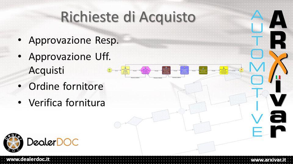 www.arxivar.it www.dealerdoc.it Richieste di Acquisto Approvazione Resp.
