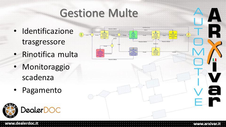www.arxivar.it www.dealerdoc.it Gestione Multe Identificazione trasgressore Rinotifica multa Monitoraggio scadenza Pagamento