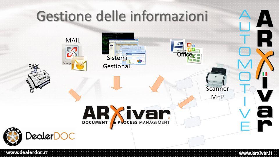 www.arxivar.it www.dealerdoc.it Gestione delle informazioni FAX MAIL Sistemi Gestionali Scanner MFP