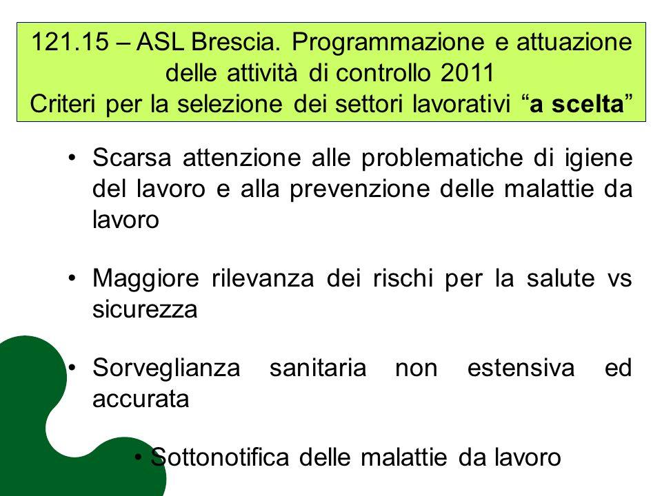 121.15 – ASL Brescia. Programmazione e attuazione delle attività di controllo 2011 Criteri per la selezione dei settori lavorativi a scelta Scarsa att