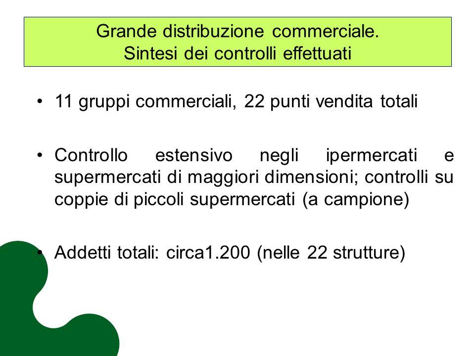 Grande distribuzione commerciale. Sintesi dei controlli effettuati 11 gruppi commerciali, 22 punti vendita totali Controllo estensivo negli ipermercat