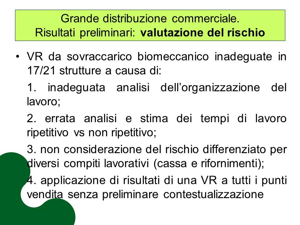 Grande distribuzione commerciale. Risultati preliminari: valutazione del rischio VR da sovraccarico biomeccanico inadeguate in 17/21 strutture a causa