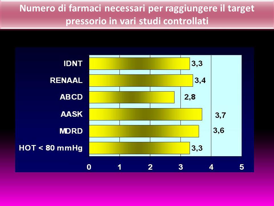 Numero di farmaci necessari per raggiungere il target pressorio in vari studi controllati