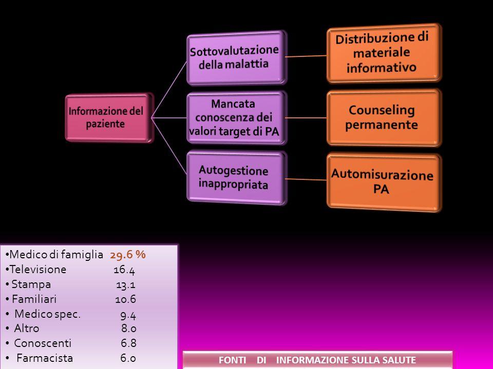 Medico di famiglia 29.6 % Televisione 16.4 Stampa 13.1 Familiari 10.6 Medico spec.