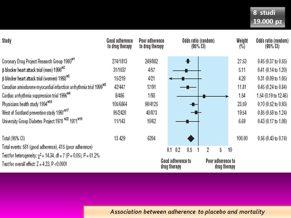 MODIFICAZIONI COMPORTAMENTALI 5-10 La riduzione dellapporto di sale (da 10 a 5 g al giorno -> di 5-10 mm di Hg specialmente negli anziani e in chi parte da livelli pressori maggiori (grado A) 8-10 Riduzione del peso corporeo (5-10 kg -> 8-10 mmHg) Limitazione dellapporto di alcool 3-6 Aumento del consumo di frutta e verdure, soprattutto se associato alla riduzione dei grassi saturi (4 porzioni di frutta al dì -> 3-6 mmHG) 4-8 Attività fisica regolare (30 minuti x 4 volte a settimana -> 4-8 mmHG) British Hypertension Society: Giudeline for management of hypertension, 2000