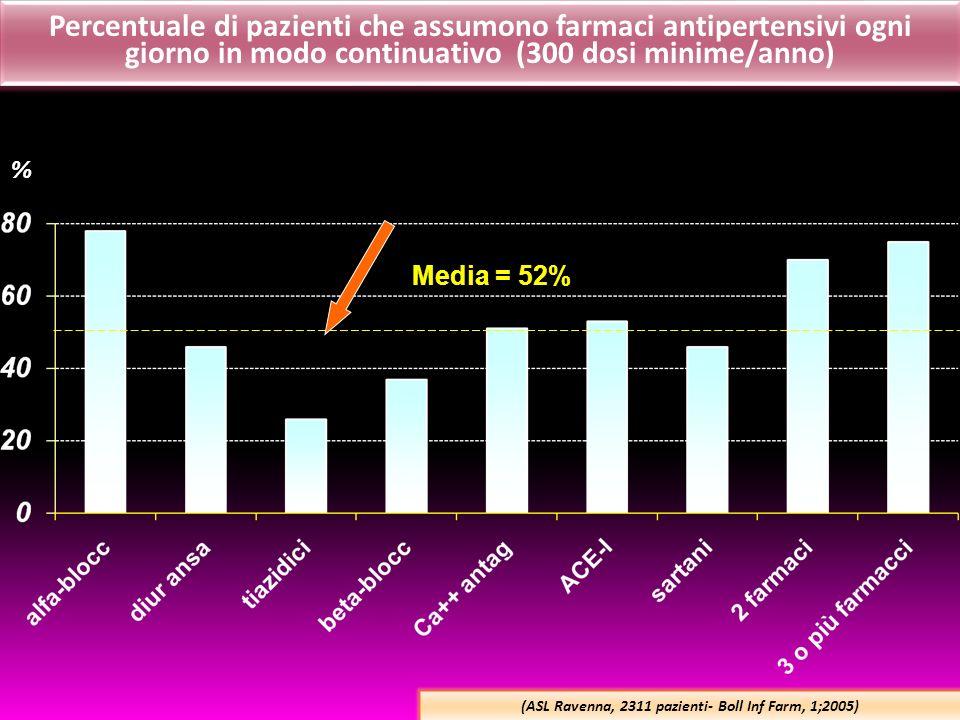 Percentuale di pazienti che assumono farmaci antipertensivi ogni giorno in modo continuativo (300 dosi minime/anno) (ASL Ravenna, 2311 pazienti- Boll Inf Farm, 1;2005) % Media = 52%