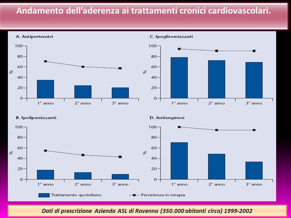 Andamento delladerenza ai trattamenti cronici cardiovascolari.