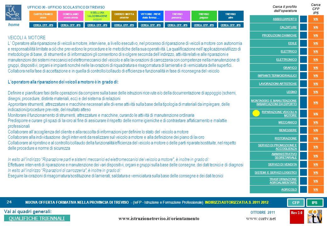 24 Vai ai quadri generali: QUALIFICHE TRIENNALI NUOVA OFFERTA FORMATIVA NELLA PROVINCIA DI TREVISO - (IeFP - Istruzione e Formazione Professionale) INDIRIZZI AUTORIZZATI A.S.