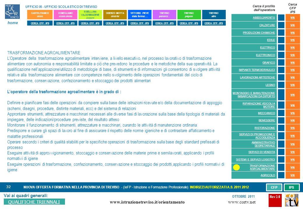 32 Vai ai quadri generali: QUALIFICHE TRIENNALI NUOVA OFFERTA FORMATIVA NELLA PROVINCIA DI TREVISO - (IeFP - Istruzione e Formazione Professionale) INDIRIZZI AUTORIZZATI A.S.