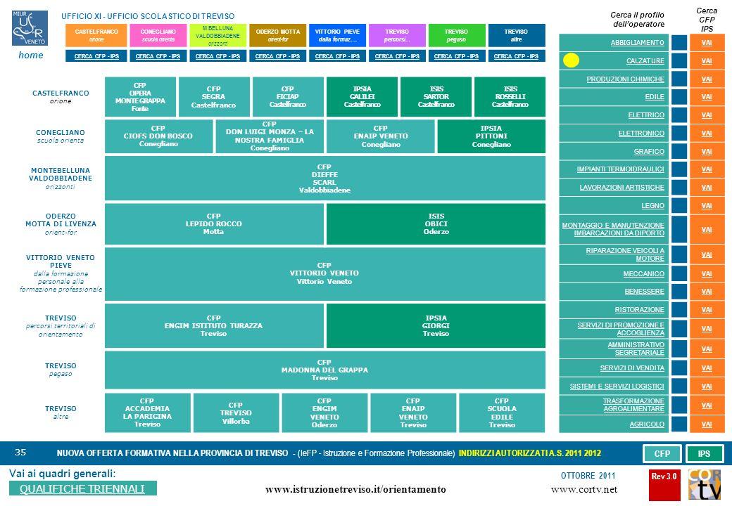35 Vai ai quadri generali: QUALIFICHE TRIENNALI NUOVA OFFERTA FORMATIVA NELLA PROVINCIA DI TREVISO - (IeFP - Istruzione e Formazione Professionale) INDIRIZZI AUTORIZZATI A.S.
