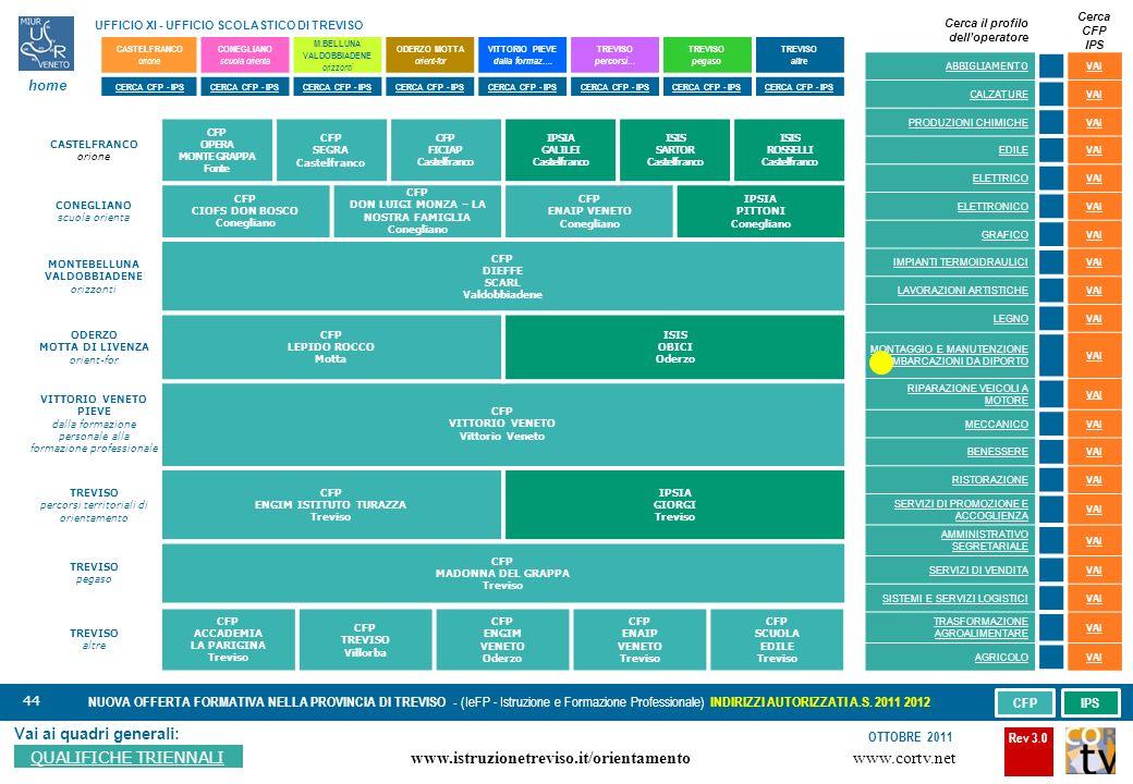 44 Vai ai quadri generali: QUALIFICHE TRIENNALI NUOVA OFFERTA FORMATIVA NELLA PROVINCIA DI TREVISO - (IeFP - Istruzione e Formazione Professionale) INDIRIZZI AUTORIZZATI A.S.