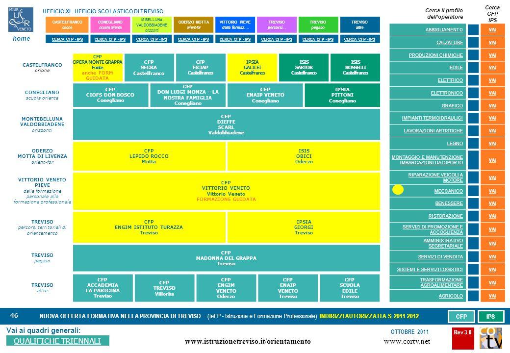 46 Vai ai quadri generali: QUALIFICHE TRIENNALI NUOVA OFFERTA FORMATIVA NELLA PROVINCIA DI TREVISO - (IeFP - Istruzione e Formazione Professionale) INDIRIZZI AUTORIZZATI A.S.