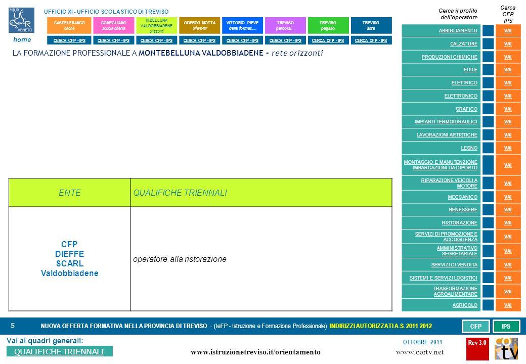 5 Vai ai quadri generali: QUALIFICHE TRIENNALI NUOVA OFFERTA FORMATIVA NELLA PROVINCIA DI TREVISO - (IeFP - Istruzione e Formazione Professionale) INDIRIZZI AUTORIZZATI A.S.