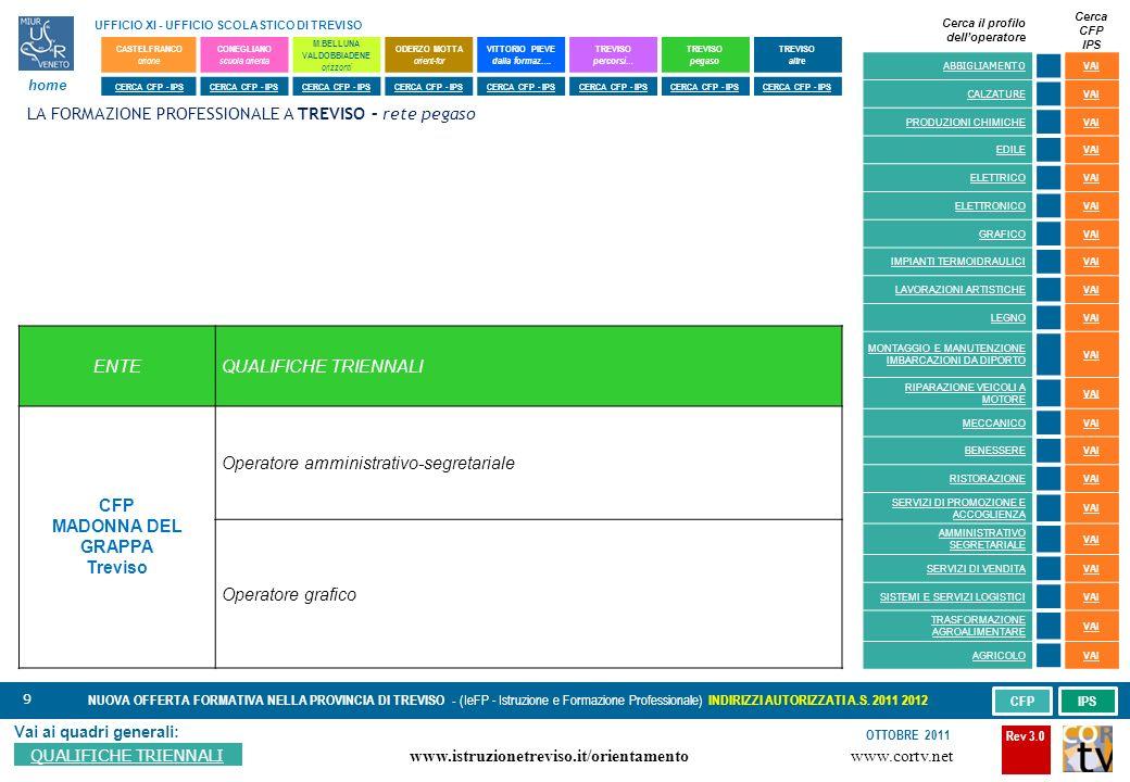 9 Vai ai quadri generali: QUALIFICHE TRIENNALI NUOVA OFFERTA FORMATIVA NELLA PROVINCIA DI TREVISO - (IeFP - Istruzione e Formazione Professionale) INDIRIZZI AUTORIZZATI A.S.