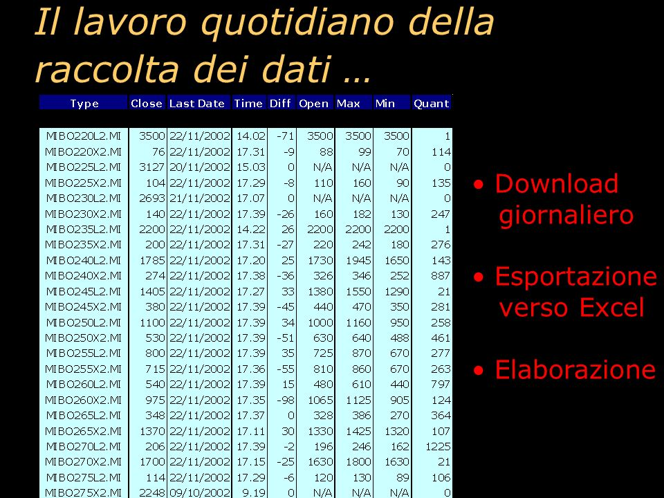 http://it.finance.yahoo.com/q?s=@MIBO*.MI http://www.borsaitalia.it/servlet/DisplayIdem2LevDif?grp= indexoption&isin=II930 Le fonti del Libro: