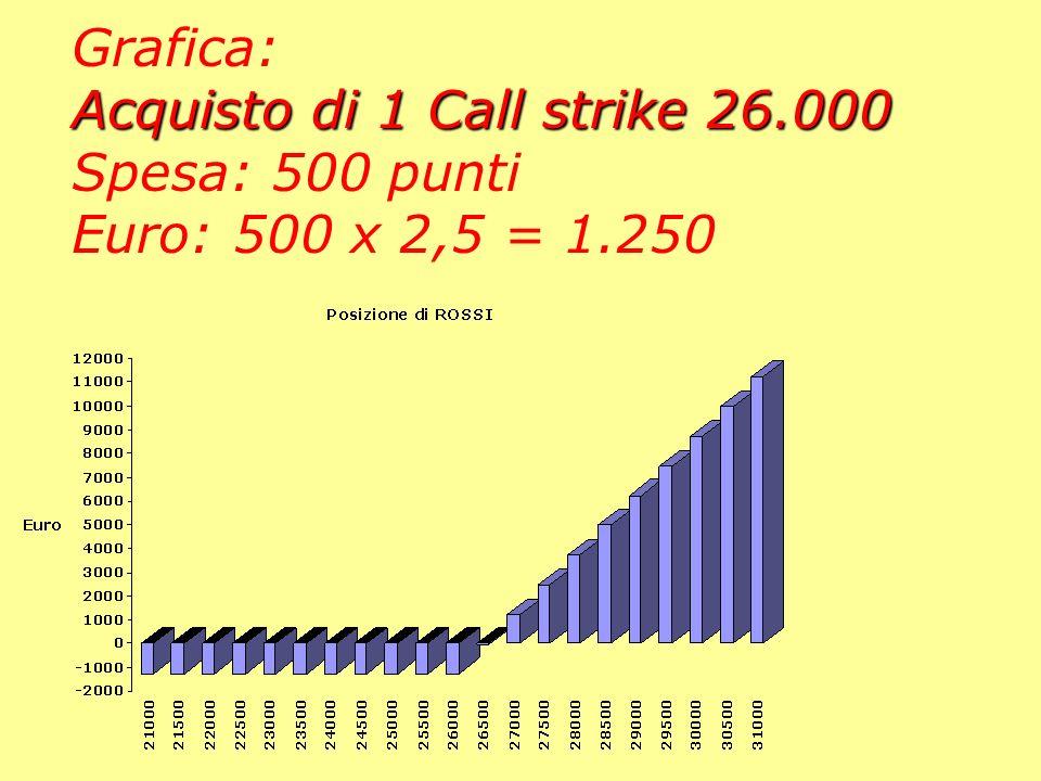 Rossi Strumento PANEL. Situazione di Rossi: Acquisto di 1 Call strike 26.000 Spesa: 500 punti pari a 500 x 2,5 = 1.250