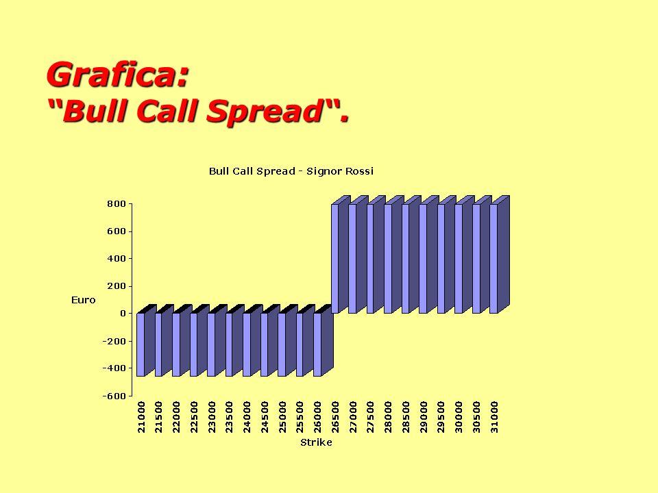 Rossi esegue una strategia composta: la Bull Call Spread. Dopo avere comperato la call 26.000, vende (scoperta) una call 26.500. Limita il costo a 456