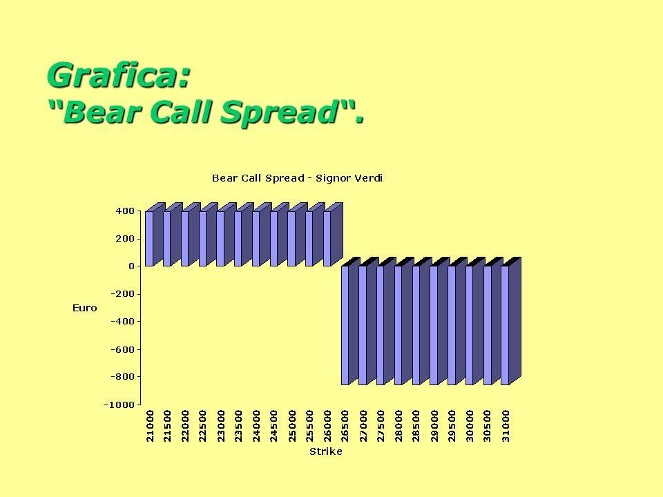 Anche Verdi esegue una strategia composta: la Bear Call Spread. Dopo avere venduto (scoperta) la call 26.000, acquista una call 26.500. Limita il risc