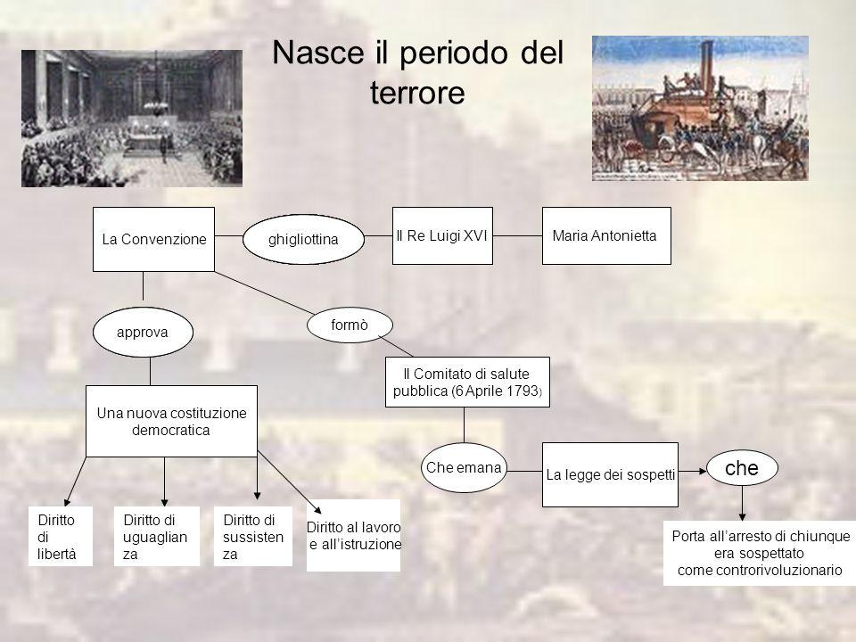 VERSO LA DITTATURA Febbraio 93 guerra contro Inghilterra, Olanda, Spagna. Settembre 93 I Coalizione europeaI Coalizione europea Annessioni (Savoia, Ni