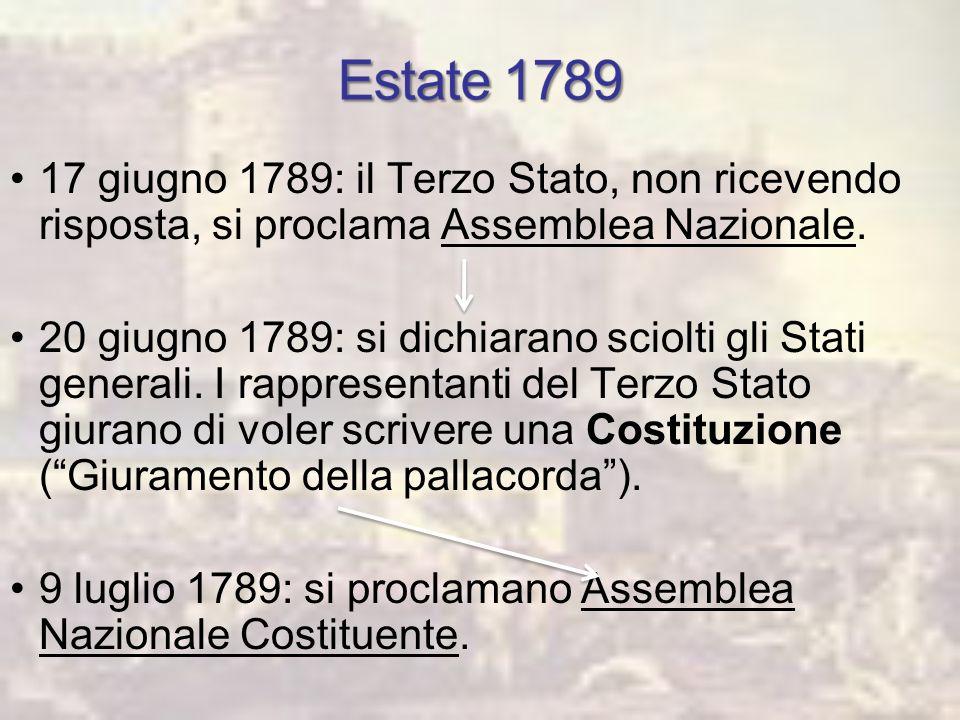 Il Termidoro La rivolta nasce fra gli stessi deputati della Convenzione Robespierre viene arrestato e il 28 luglio ghigliottinato Repressione contro Giacobini e Sanculotti Il Terrore Bianco