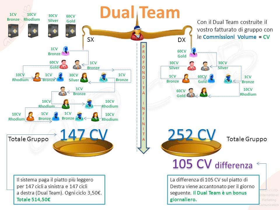 Dual Team Con il Dual Team costruite il vostro fatturato di gruppo con le Commissioni Volume = CV 1CV Bronze 10CV Rhodium 30CV Silver 60CV Gold 60CV G