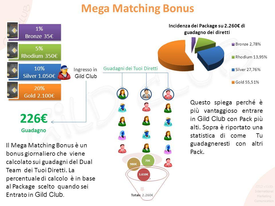 Mega Matching Bonus Il Mega Matching Bonus è un bonus giornaliero che viene calcolato sui guadagni del Dual Team dei Tuoi Diretti. La percentuale di c