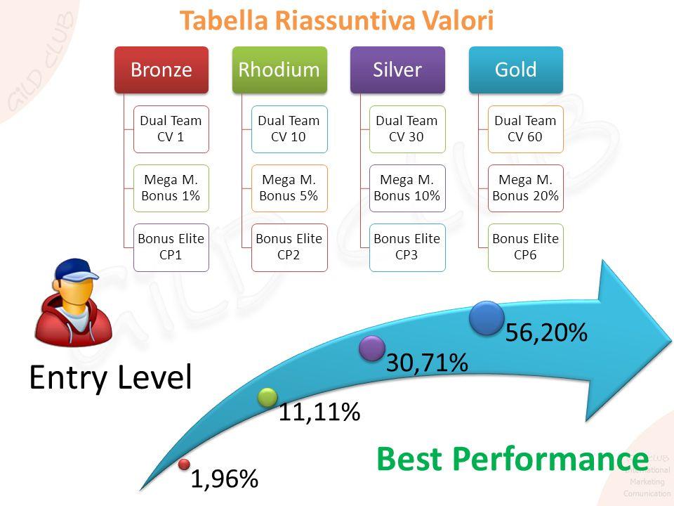 Tabella Riassuntiva Valori Bronze Dual Team CV 1 Mega M. Bonus 1% Bonus Elite CP1 Rhodium Dual Team CV 10 Mega M. Bonus 5% Bonus Elite CP2 Silver Dual