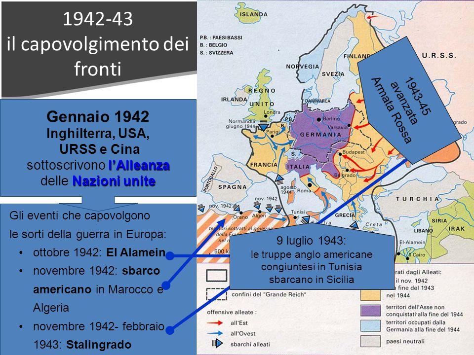 1942-43 il capovolgimento dei fronti Gli eventi che capovolgono le sorti della guerra in Europa: ottobre 1942: El Alamein novembre 1942: sbarco americano in Marocco e Algeria novembre 1942- febbraio 1943: Stalingrado Gennaio 1942 lAlleanza Nazioni unite Inghilterra, USA, URSS e Cina sottoscrivono lAlleanza delle Nazioni unite 9 luglio 1943: le truppe anglo americane congiuntesi in Tunisia sbarcano in Sicilia 1943-45 avanzata Armata Rossa