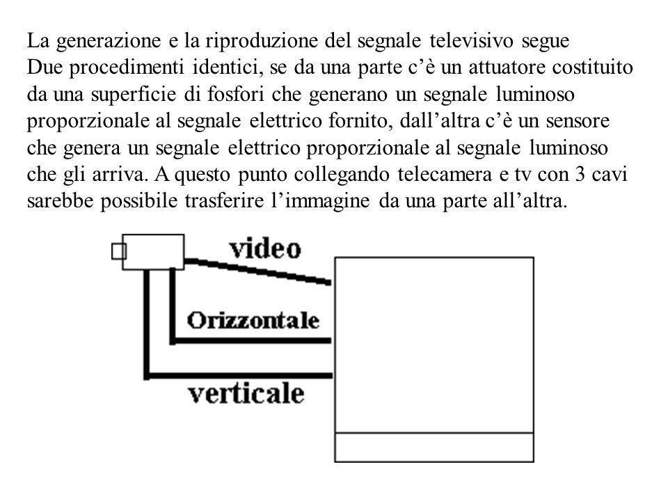 La generazione e la riproduzione del segnale televisivo segue Due procedimenti identici, se da una parte cè un attuatore costituito da una superficie di fosfori che generano un segnale luminoso proporzionale al segnale elettrico fornito, dallaltra cè un sensore che genera un segnale elettrico proporzionale al segnale luminoso che gli arriva.