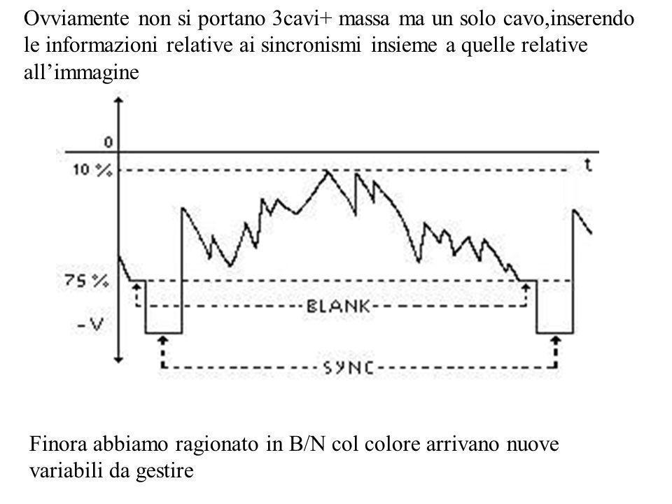 Ovviamente non si portano 3cavi+ massa ma un solo cavo,inserendo le informazioni relative ai sincronismi insieme a quelle relative allimmagine Finora abbiamo ragionato in B/N col colore arrivano nuove variabili da gestire