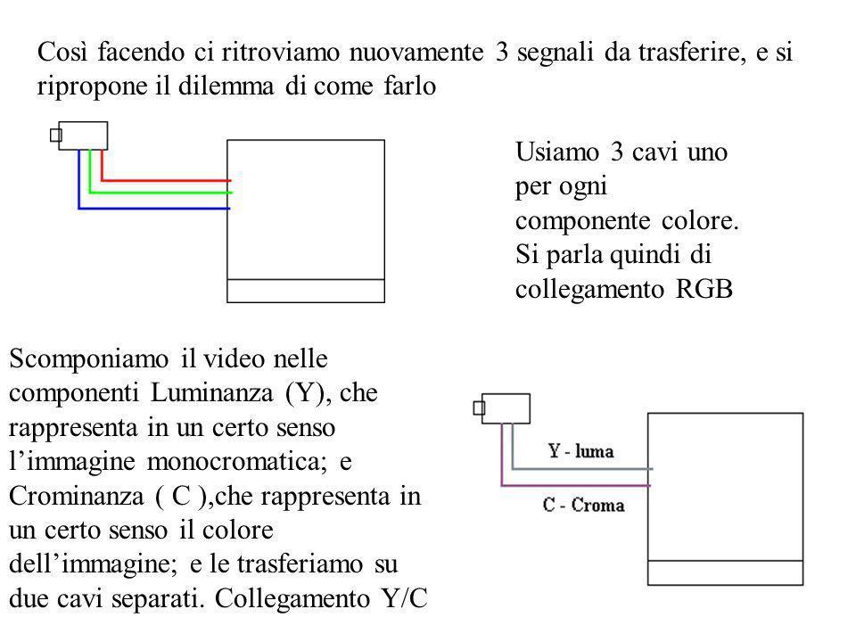 Così facendo ci ritroviamo nuovamente 3 segnali da trasferire, e si ripropone il dilemma di come farlo Usiamo 3 cavi uno per ogni componente colore.