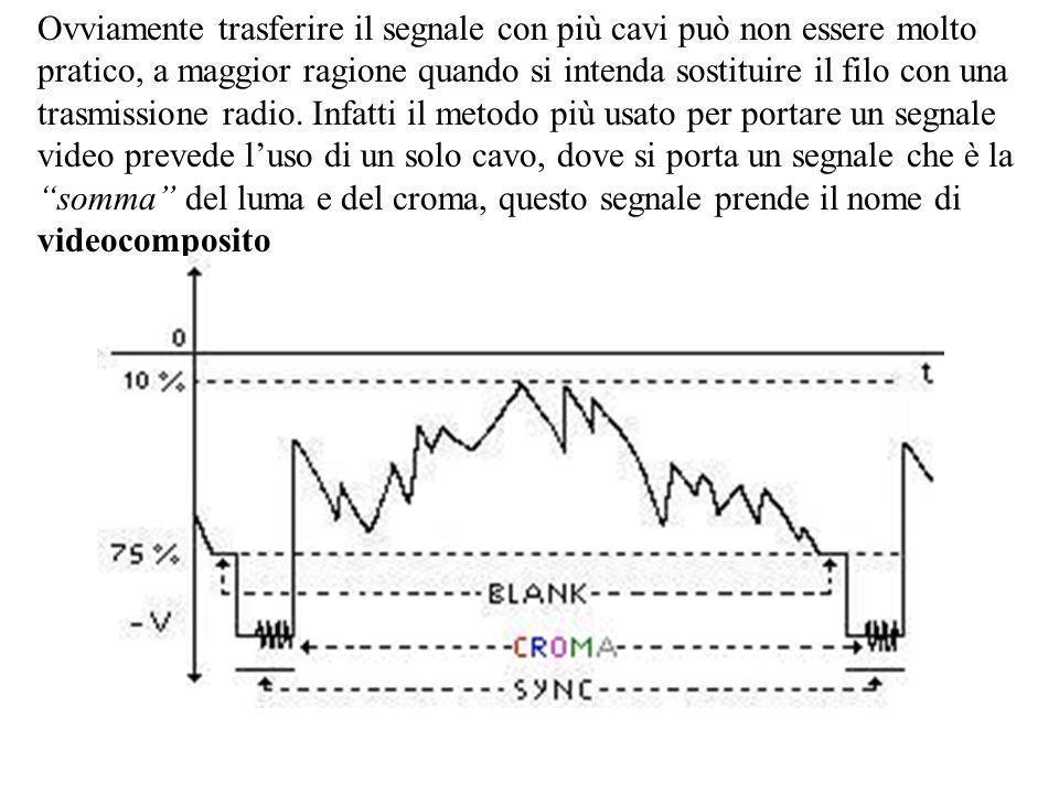 Ovviamente trasferire il segnale con più cavi può non essere molto pratico, a maggior ragione quando si intenda sostituire il filo con una trasmissione radio.