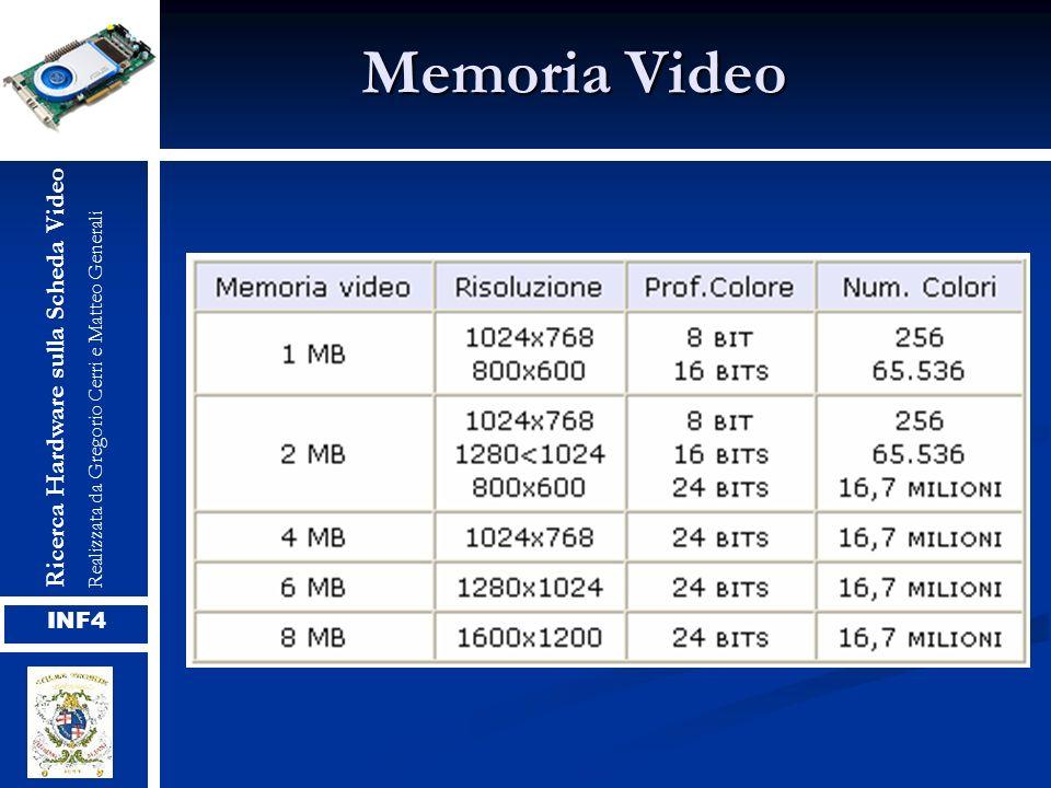 Memoria Video Ricerca Hardware sulla Scheda VideoRealizzata da Gregorio Cerri e Matteo Generali INF4