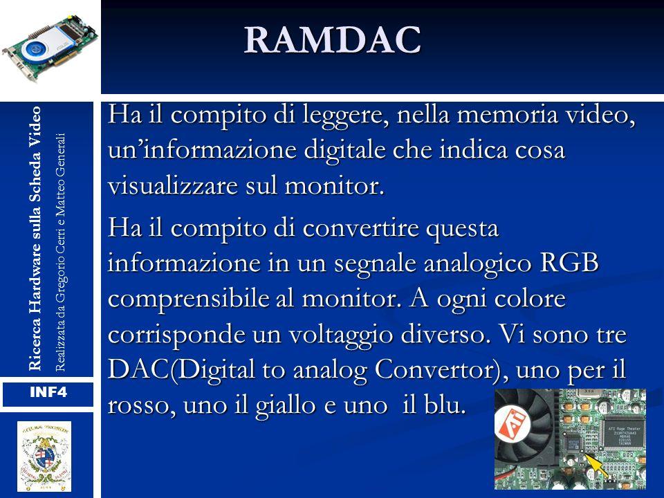 RAMDAC Ha il compito di leggere, nella memoria video, uninformazione digitale che indica cosa visualizzare sul monitor. Ha il compito di convertire qu