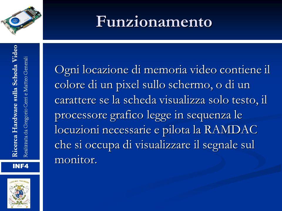 Funzionamento Ogni locazione di memoria video contiene il colore di un pixel sullo schermo, o di un carattere se la scheda visualizza solo testo, il p