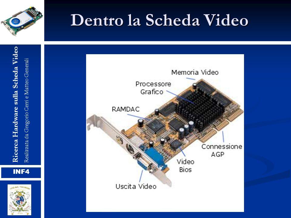 Funzionamento Ogni locazione di memoria video contiene il colore di un pixel sullo schermo, o di un carattere se la scheda visualizza solo testo, il processore grafico legge in sequenza le locuzioni necessarie e pilota la RAMDAC che si occupa di visualizzare il segnale sul monitor.