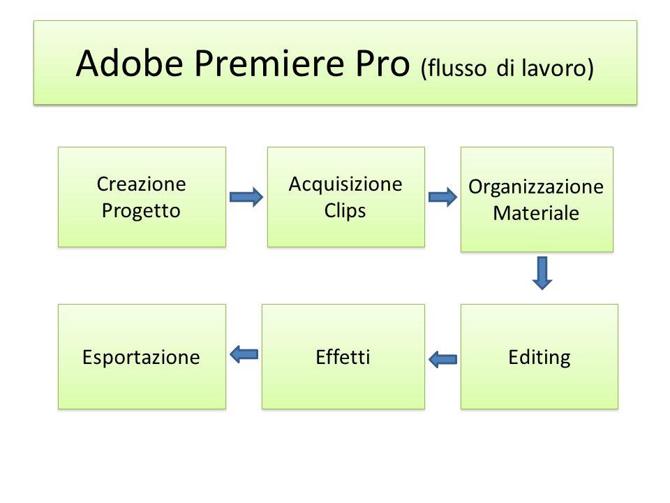 Adobe Premiere Pro (flusso di lavoro) Creazione Progetto Creazione Progetto Acquisizione Clips Acquisizione Clips Organizzazione Materiale Organizzazi