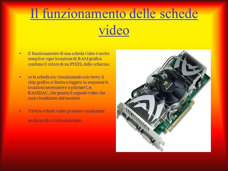 Il funzionamento delle schede video Il funzionamento di una scheda video è molto semplice: ogni locazione di RAM grafica contiene il colore di un PIXE