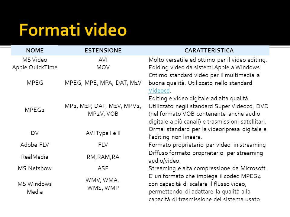 NOMEESTENSIONECARATTERISTICA MS VideoAVIMolto versatile ed ottimo per il video editing.