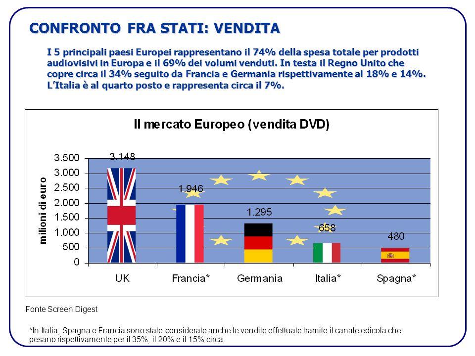 CONFRONTO FRA STATI: VENDITA I 5 principali paesi Europei rappresentano il 74% della spesa totale per prodotti audiovisivi in Europa e il 69% dei volumi venduti.