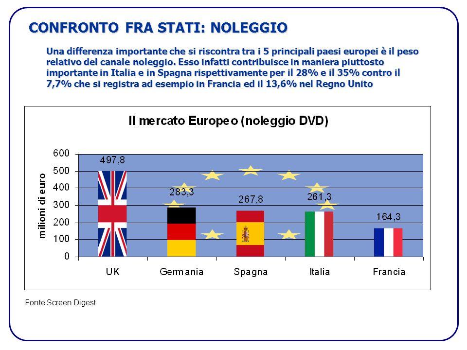 CONFRONTO FRA STATI: NOLEGGIO Una differenza importante che si riscontra tra i 5 principali paesi europei è il peso relativo del canale noleggio.