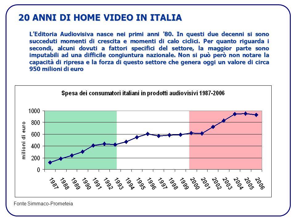 20 ANNI DI HOME VIDEO IN ITALIA LEditoria Audiovisiva nasce nei primi anni 80.