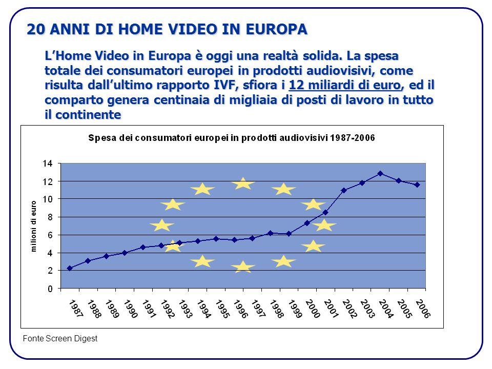 20 ANNI DI HOME VIDEO IN EUROPA LHome Video in Europa è oggi una realtà solida. La spesa totale dei consumatori europei in prodotti audiovisivi, come