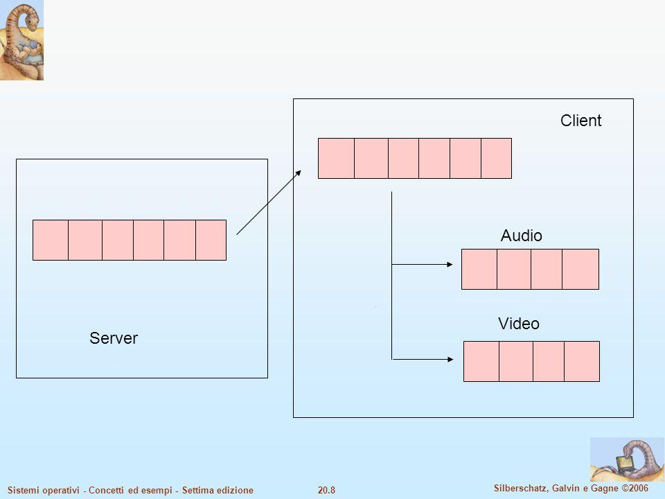 20.9 Silberschatz, Galvin e Gagne ©2006 Sistemi operativi - Concetti ed esempi - Settima edizione Scheduling