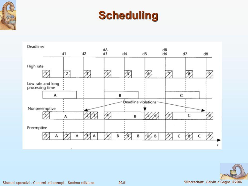20.10 Silberschatz, Galvin e Gagne ©2006 Sistemi operativi - Concetti ed esempi - Settima edizione Scheduling