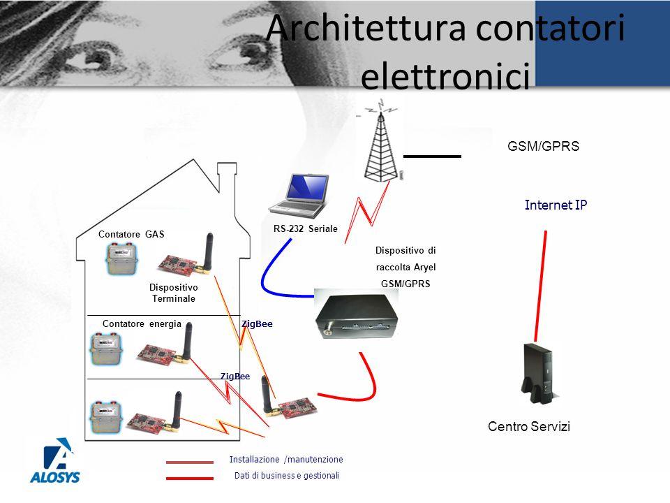 Architettura contatori elettronici GSM/GPRS RS-232 Seriale Centro Servizi Dispositivo di raccolta Aryel GSM/GPRS Dispositivo Terminale Contatore GAS Z