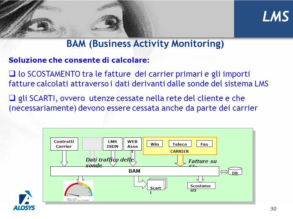 30 LMS BAM (Business Activity Monitoring) LMS ISDN TelecoFasWin CARRIER Fatture su file Scart i Scostame nti DB BAM WEB Asse t Dati traffico delle son