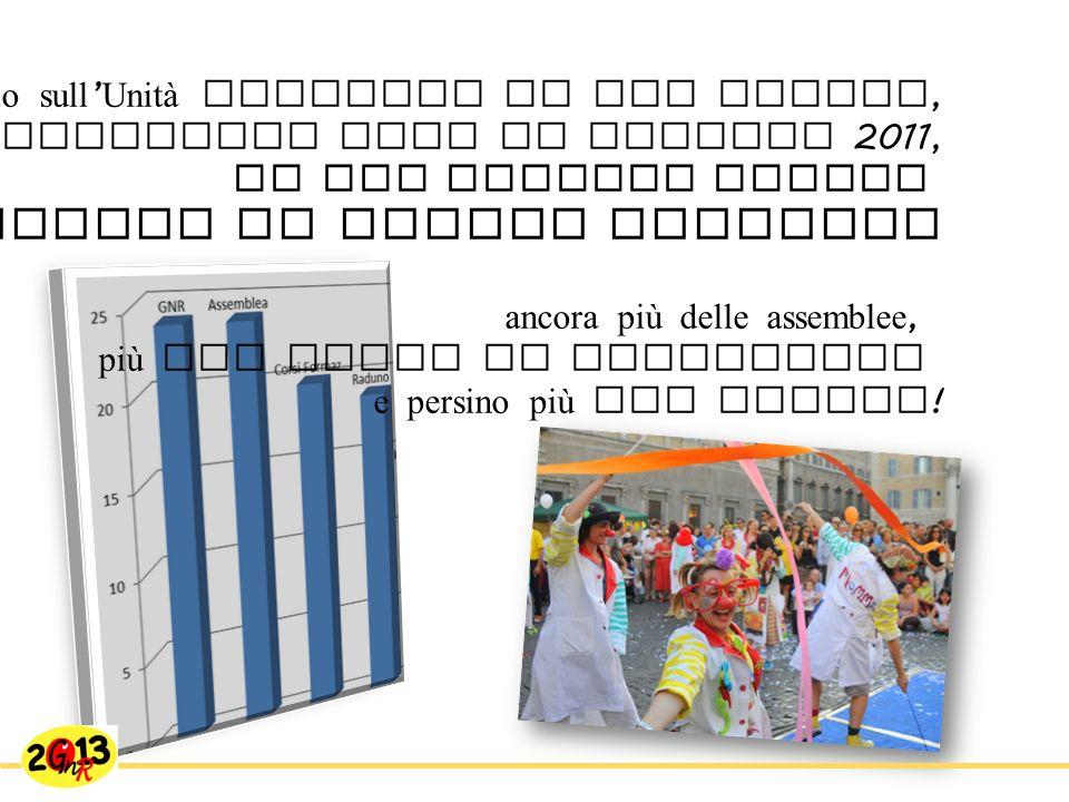 …dal Sondaggio sull Unità Federale di VIP Italia, analizzato nell Assemblea Soci di ottobre 2011, la GNR risulta essere il momento principale di unione federale ancora più delle assemblee, più dei corsi di formazione e persino più del Raduno !