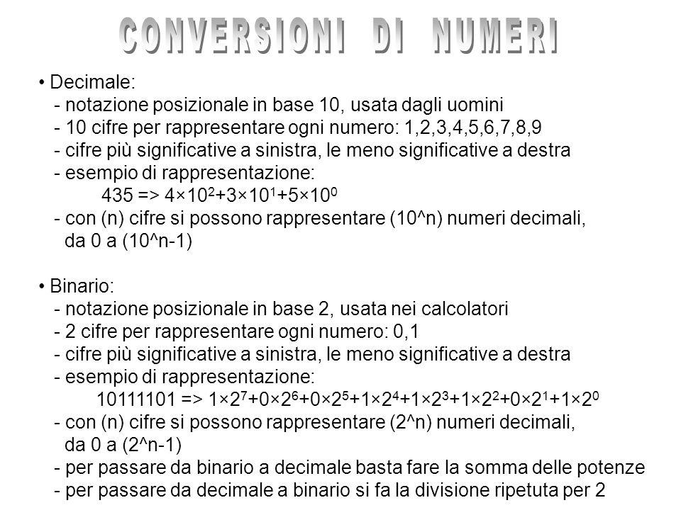 Esempio di conversione decimale > binario, convertiamo 275 Divisione Quoziente Resto Codifica 275 / 2 137 1 1 137 / 2 68 1 11 68 / 2 34 0 011 34 / 2 17 0 0011 17 / 2 8 1 10011 8 / 2 4 0 010011 4 / 2 2 0 0010011 2 / 2 1 0 00010011 1 / 2 0 1 100010011 => 275 in decimale corrisponde a 100010011 in binario
