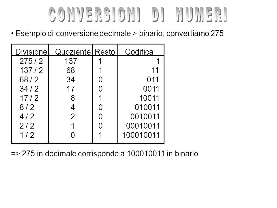 Esempio di conversione decimale > binario, convertiamo 275 Divisione Quoziente Resto Codifica 275 / 2 137 1 1 137 / 2 68 1 11 68 / 2 34 0 011 34 / 2 1